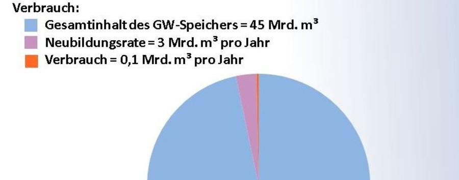 Anteile Grundwasserspeicher.JPG