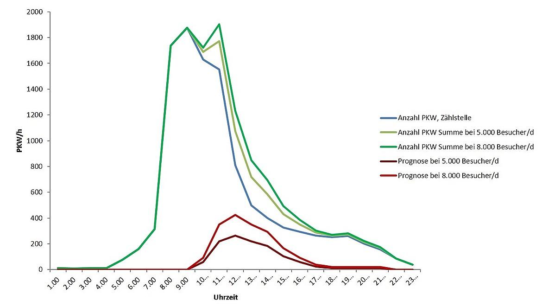 Statistik Verkehrsaufkommen